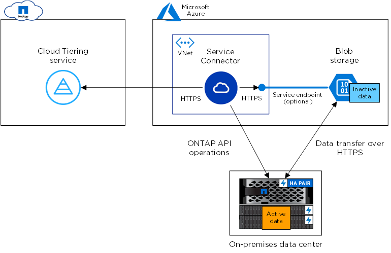 Preparing to tier inactive data to Azure Blob storage